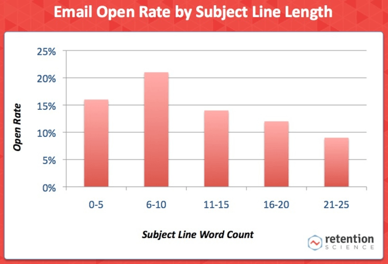 Three Proof That Email Marketing is Effective | SEJ