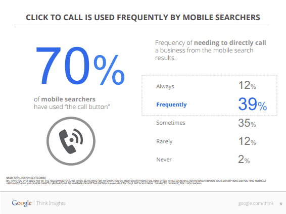 Enhance Mobile Pages to Increase Phone Leads