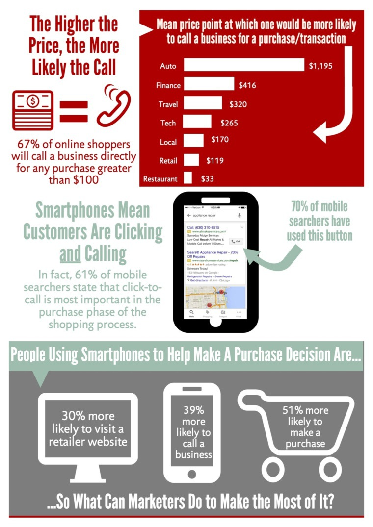 Smart Phones Mean Clicking and Calling
