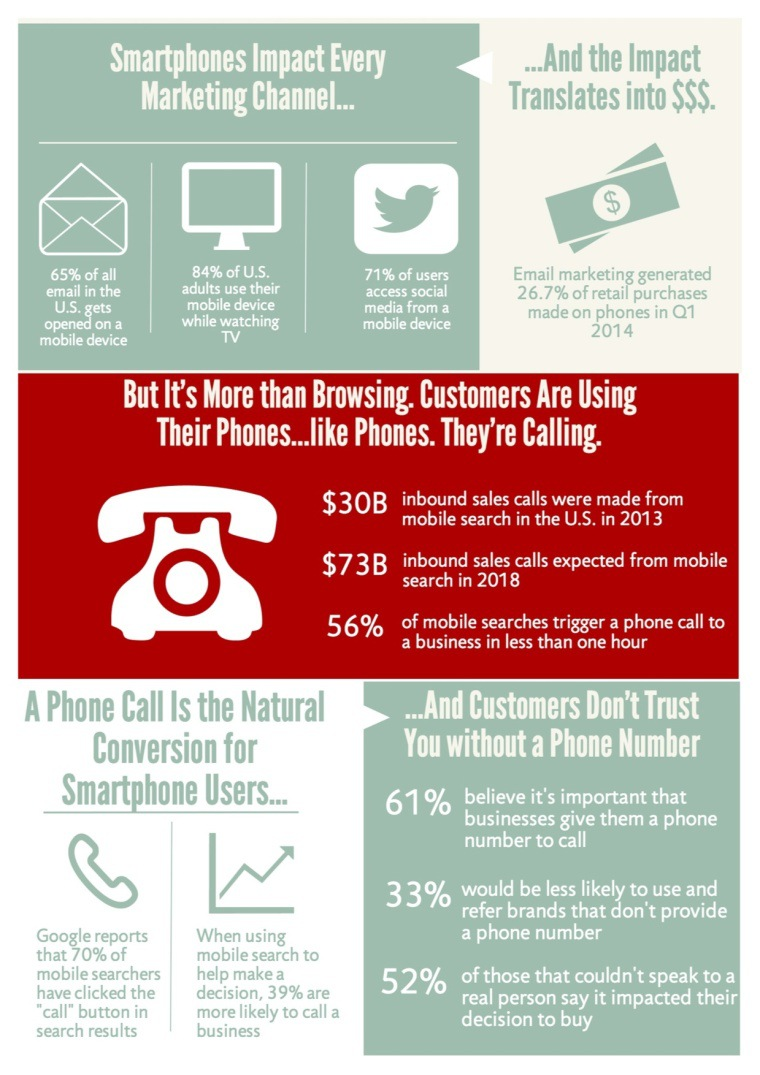 Smart Phones Impact Every Marketing Channel