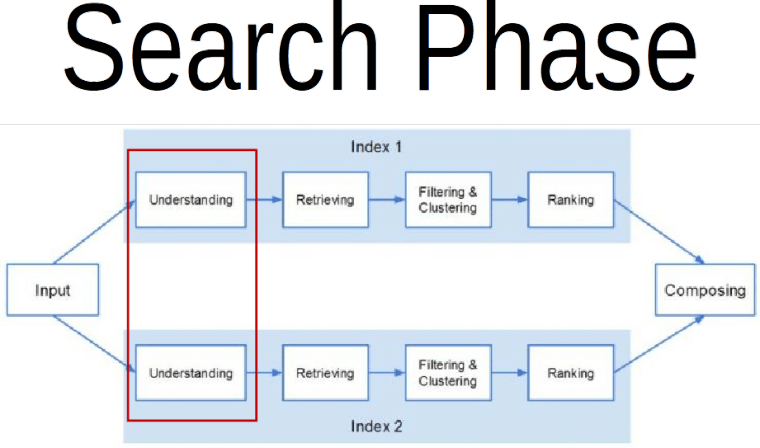 SEO 101: What is Semantic Search and Why Should I Care?