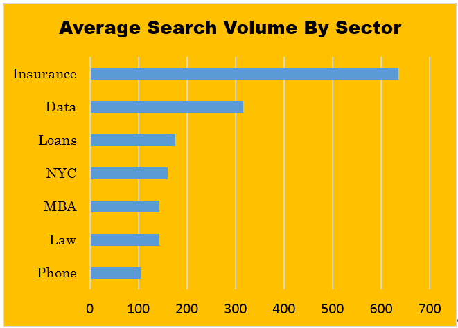 average search volume