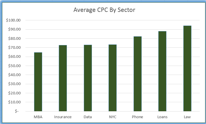 average CPC by Sector
