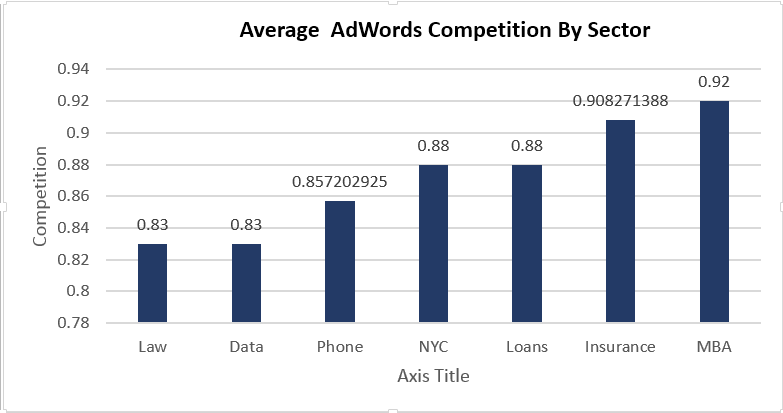 average adwords competition