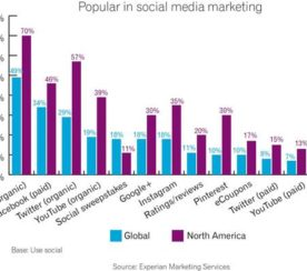 Top Marketing Trends And Predictions For 2014 Holiday Season [STUDY]