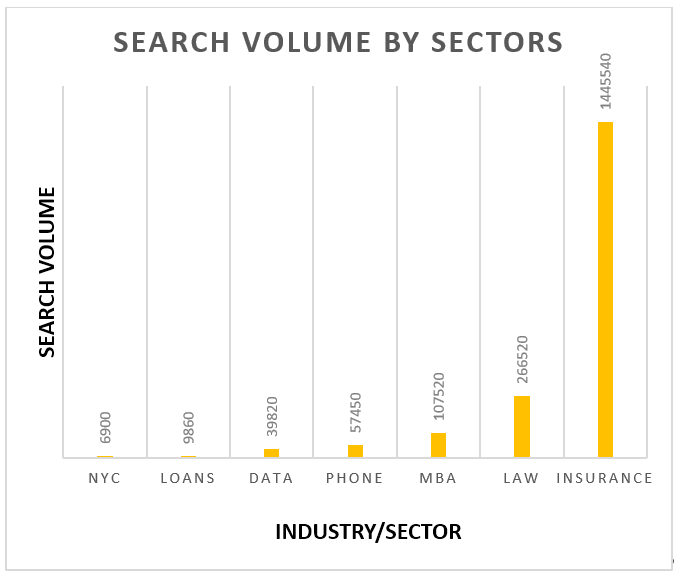 search volume by sector