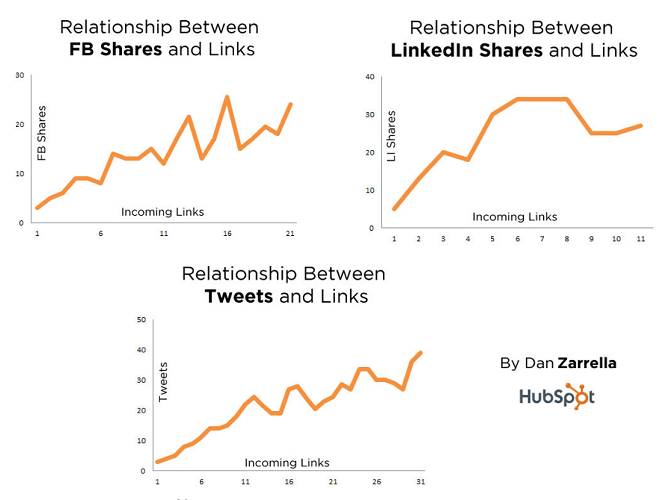 Relationship between social shares and links