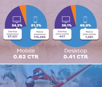 Mobile vs desktop comparison running mobile native video. Mobile had a 66 present increase in engagement. Photo created for post Chase McMichael