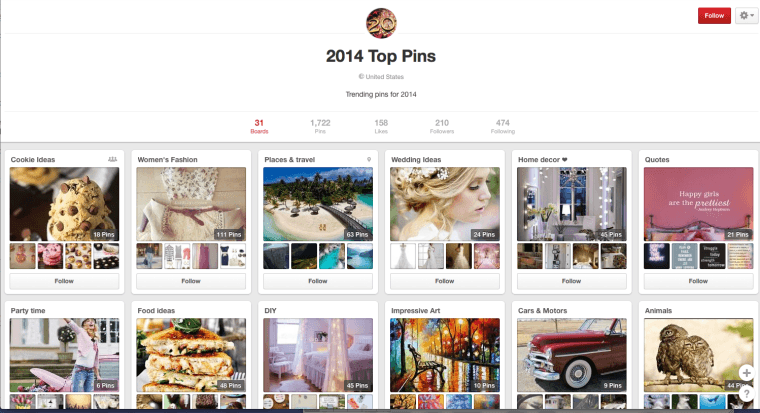Current Pinterest hot topics.