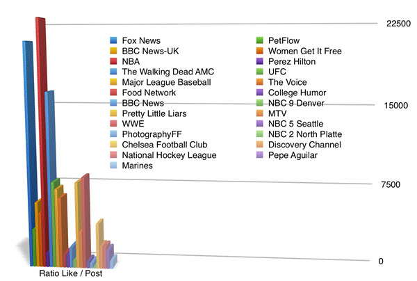 Top 25 brands like ratio to post