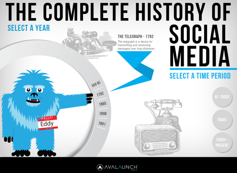 Avalaunch-Media-Complete-History-of-Social-Media
