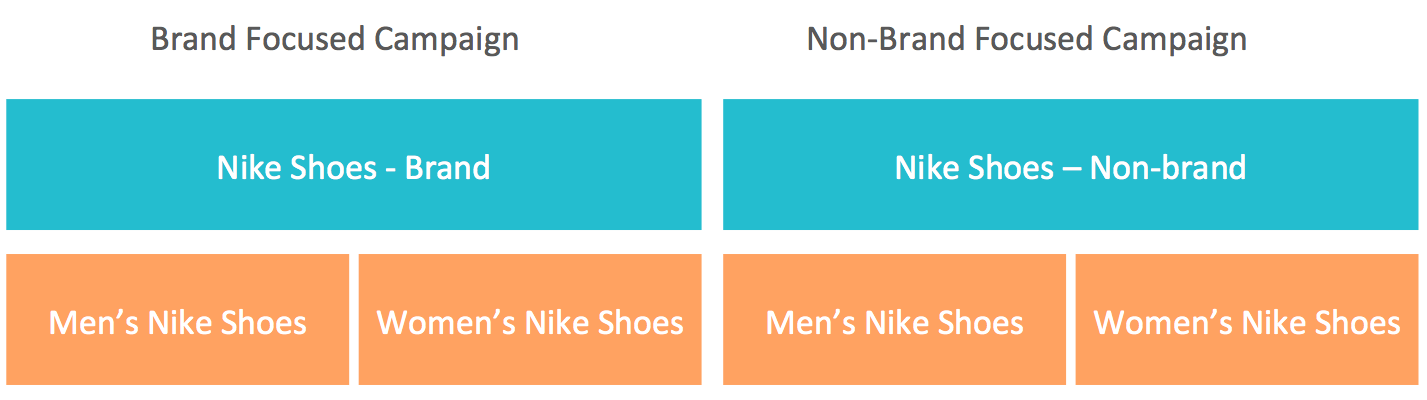 brand-shopping-campaigns