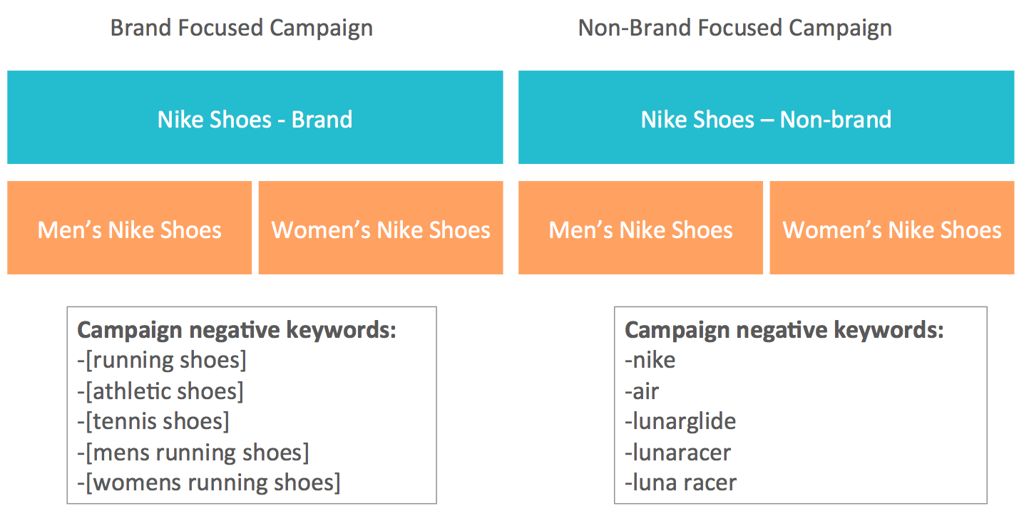 shopping-campaign-negatives