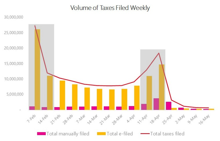 Volume of taxes filed weekly
