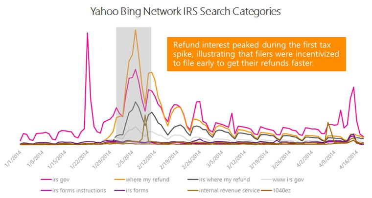 YBN IRS search categories