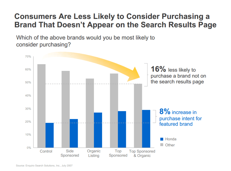 SERP Impact of Purchasing Brands