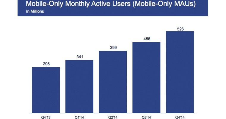 Facebook Reaches 1.39B Monthly Active Users, Half A Billion Are Mobile-Only