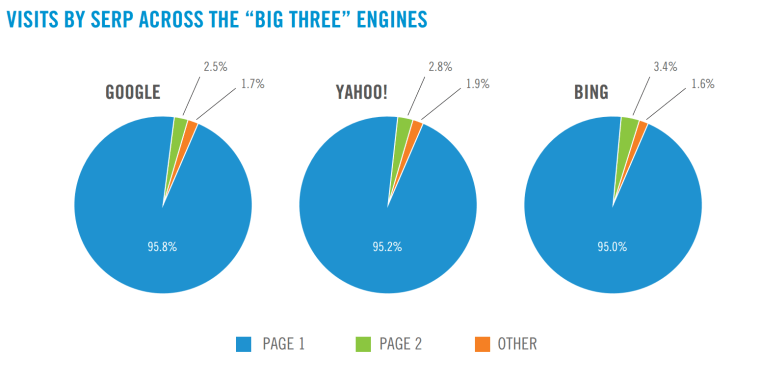 Visits by SERP Across Google, Yahoo, Bing