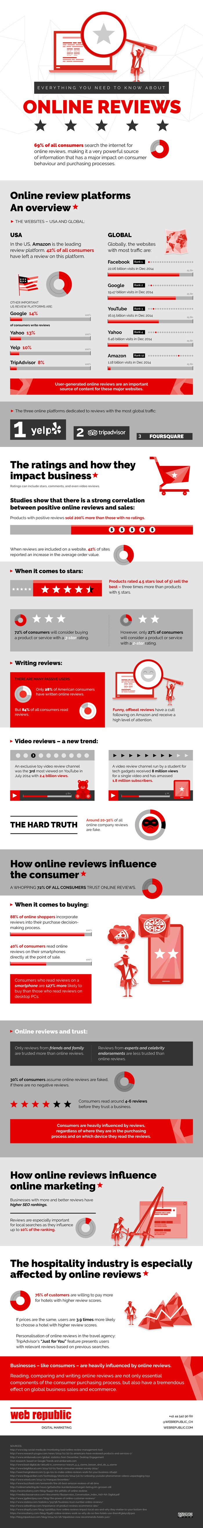 Everything You Need to Know About Online Reviews