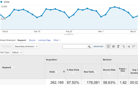 Growing Your Organic Traffic Without Content? | SEJ