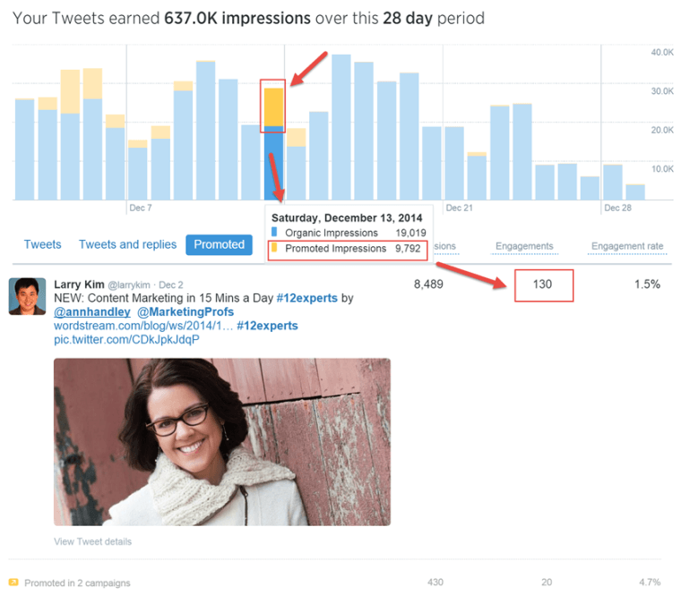 How Twitter Analytics Can Make You A Better Marketer | SEJ