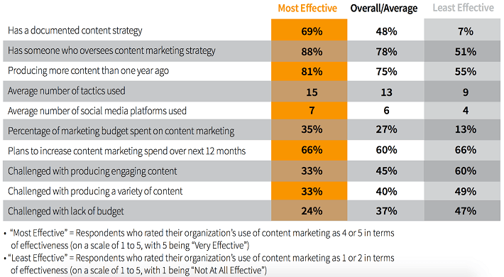 Source: Study by CMI & MarketingProfs - http://contentmarketinginstitute.com/wp-content/uploads/2014/02/B2B_SMB_2014_CMI.pdf