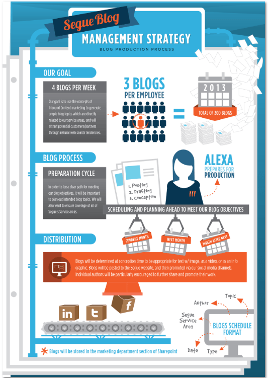 Source: Sales Lion infographic www.thesaleslion.com/content-marketing-increase-web-traffic/