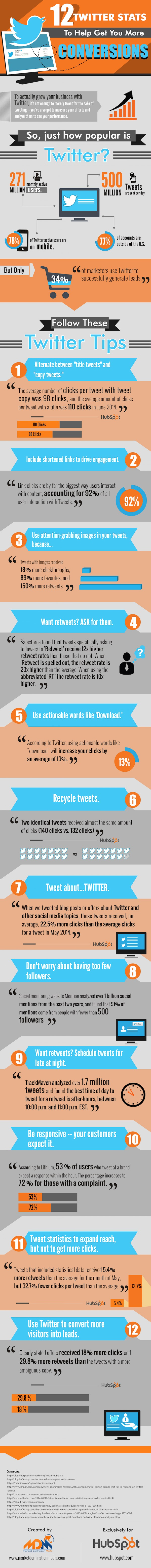Get More Conversions Using These 12 Twitter Stats [Infographic]
