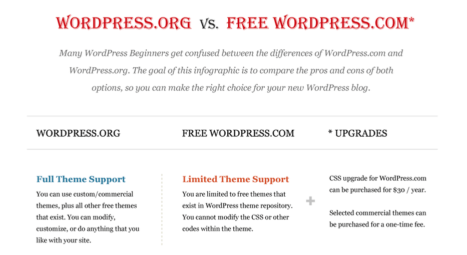 Wordpress vs WordPress Infographic