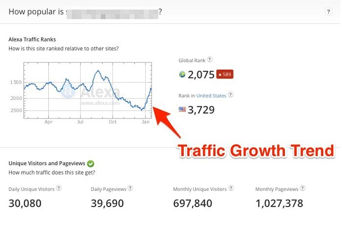 Alexa Traffic Rank Grow