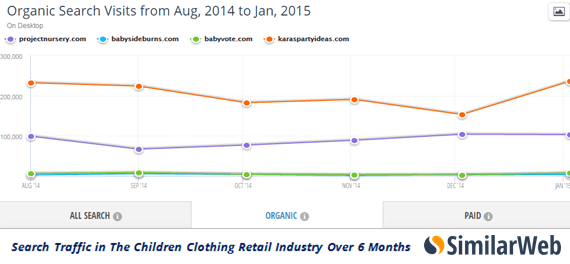 children-retail-industry-organic-search-over-6-months