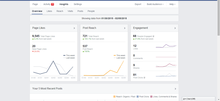 5 Ways to Increase Organic Reach on Facebook