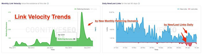 Link Velocity Trends cognitiveSeo