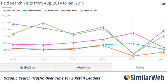 paid-search-over-time-retail-leaders