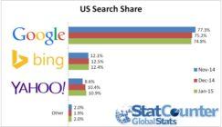 search market share 2015