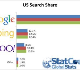 Google's Desktop Search Share Drops To Lowest Point In 6 Years