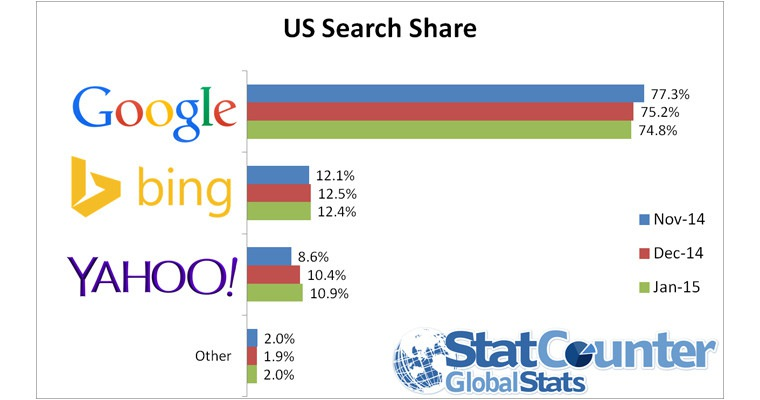 Google's Desktop Search Share Drops To Lowest Point In 6