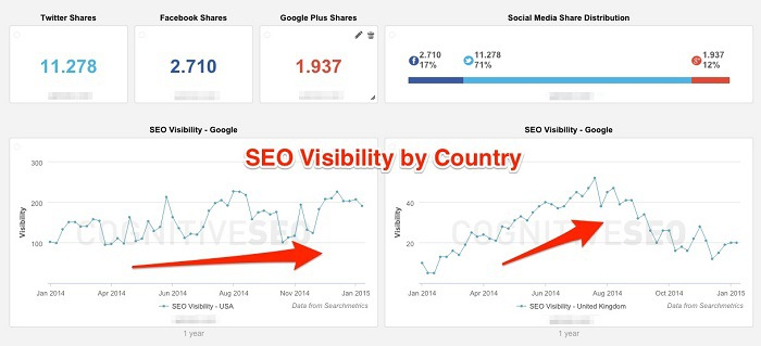 Seo Visibility by Country