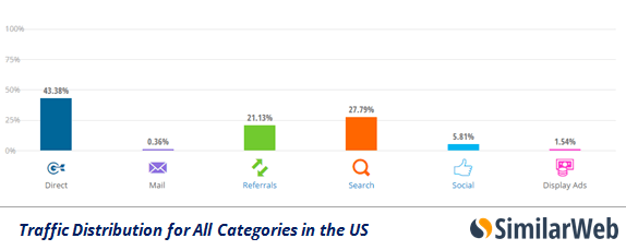 traffic-us-all-categories