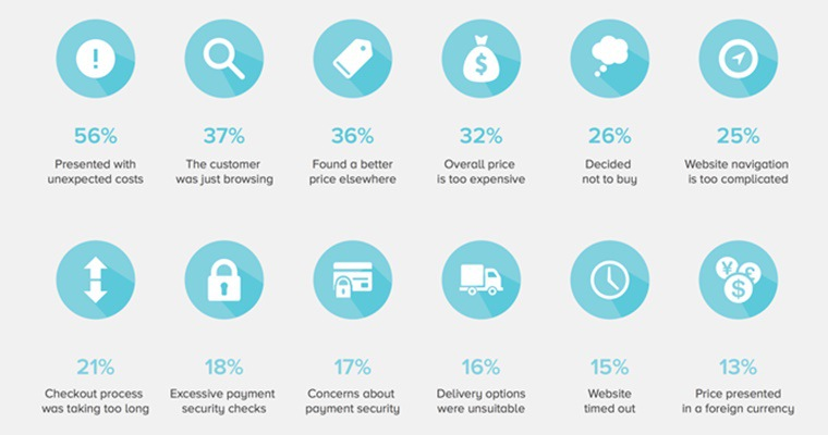 How Many Shopping Carts Are Abandoned on E-Commerce Sites? [INFOGRAPHIC]