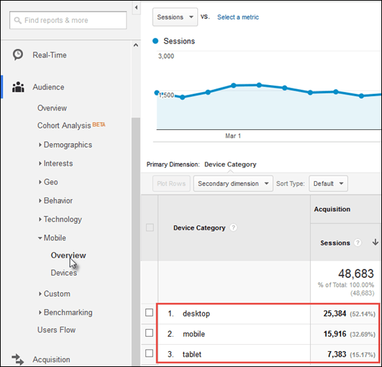An image of how you drill down to get a breakdown of mobile traffic from Google Analytics