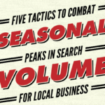 seasonal peaks in search volume