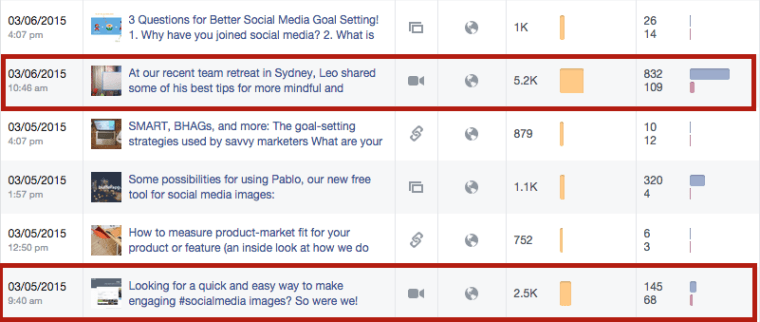 12 Facebook Tactics Working Right Now | SEJ