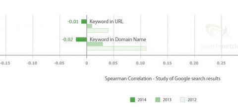 Does URL Structure Even Matter? A Data Driven Answer | SEJ