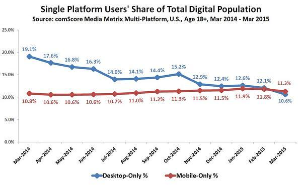 Single-Platform-Users-Share-of-Total-Digital-Population_reference