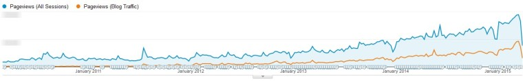 Google analytics traffic graph for blog traffic on WordStream.com
