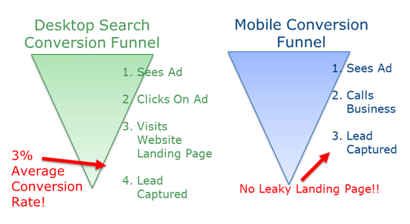 3 Mobile Advertising Mistakes in Your PPC Account | SEJ