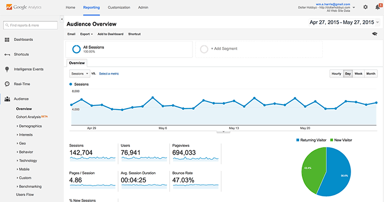 Google Analytics for SEO Research Data Driven Answers