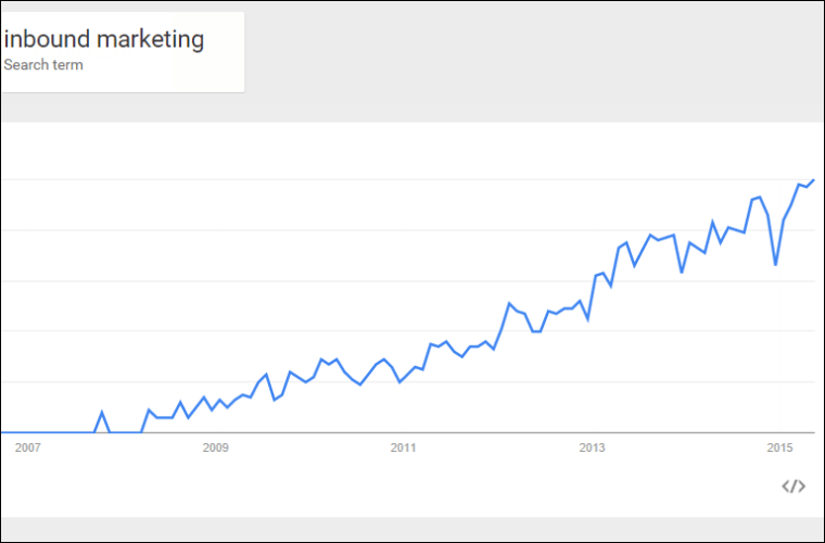 "Google search trends for ""Inbound Marketing."""