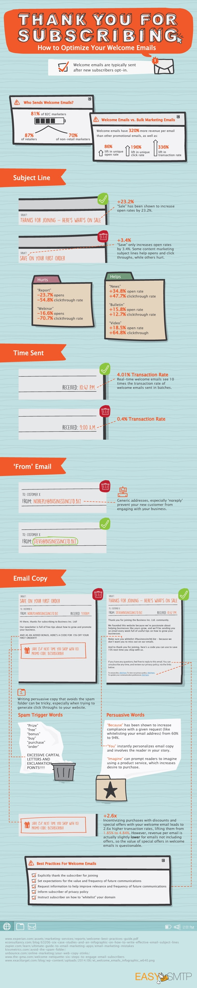 How to Optimize Your Welcome Emails